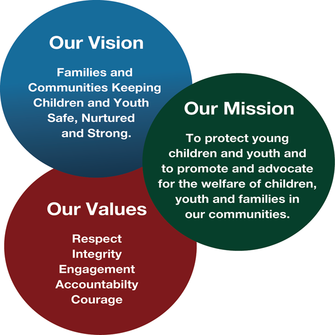 Chart of the Vision, Mission and Values of CAS