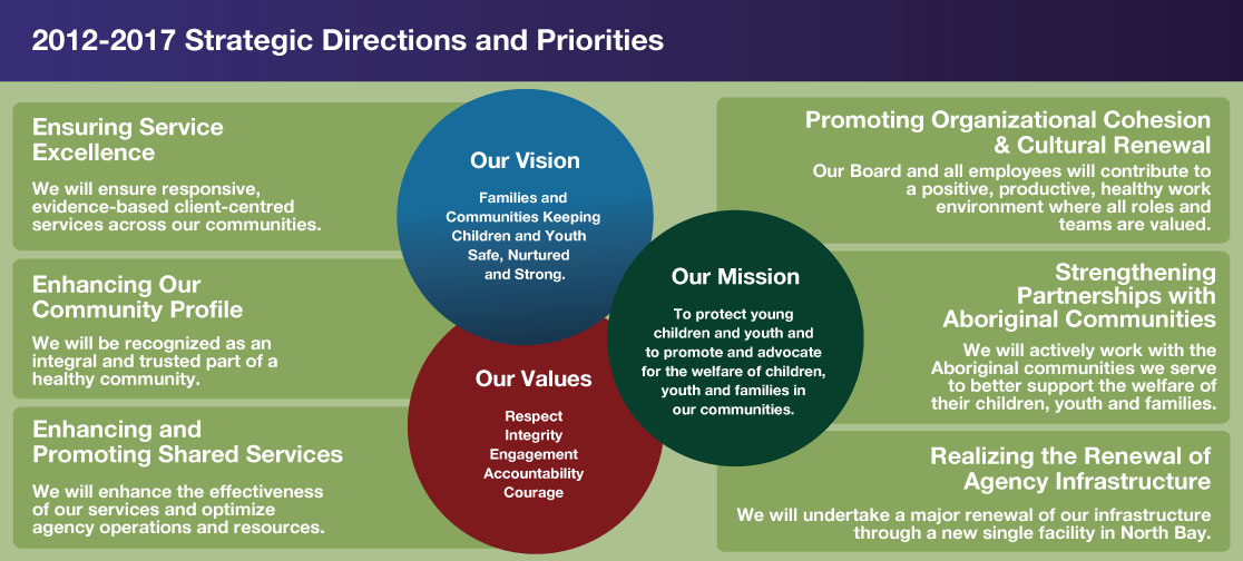 Strategic Direction and Priorities Chart