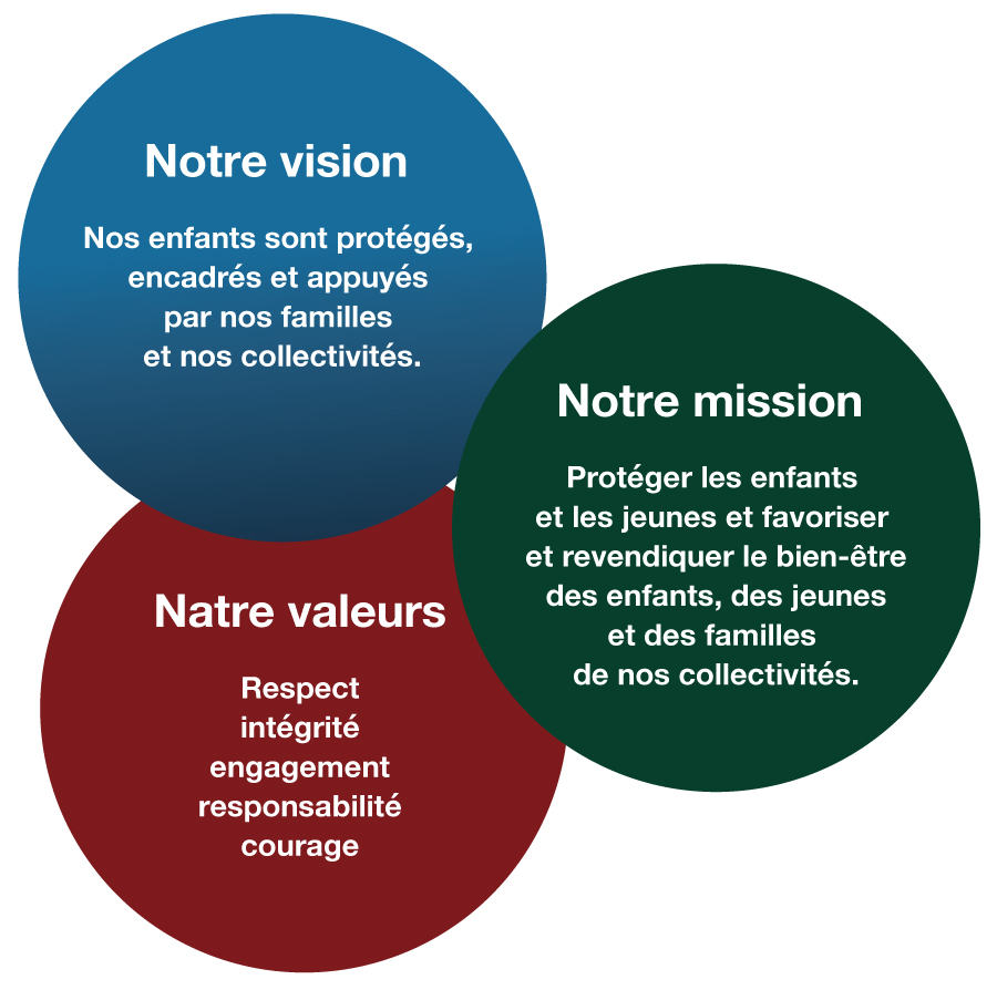 Graphique de la vision, de la mission et des valeurs de la SAE